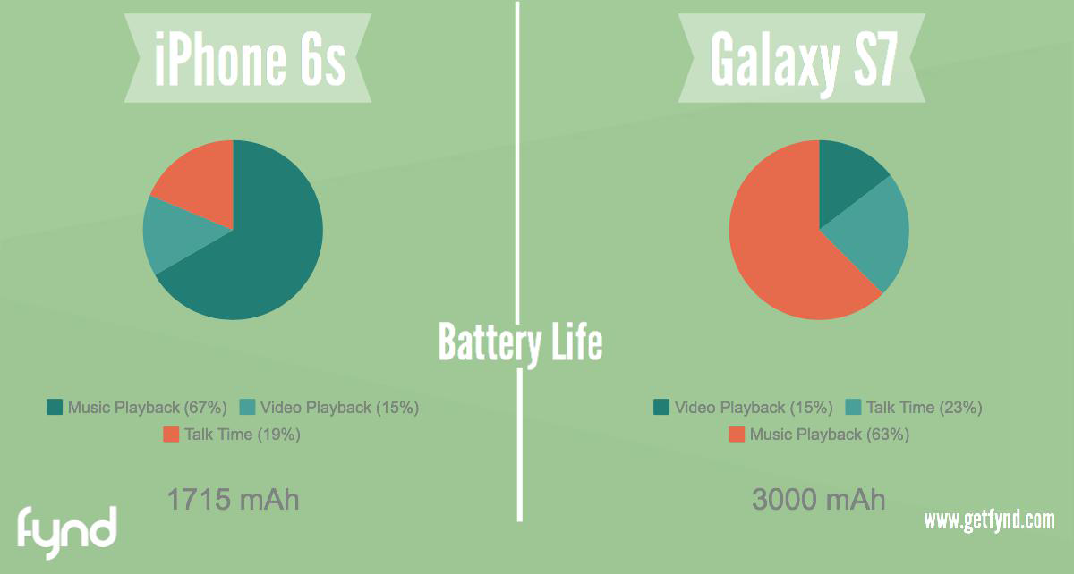 Specs War! iPhone 6S vs Samsung Galaxy S7